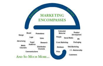 Marketing-Umbrella-Diagram